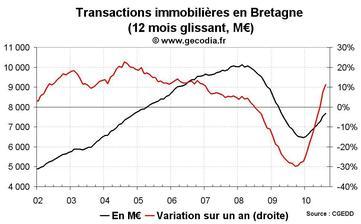 Transactions immobilières Bretagne août 2010 : forte tendance à la hausse