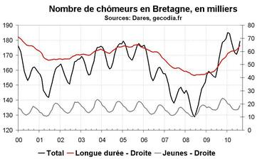 Nombre de chômeurs en Bretagne août 2010