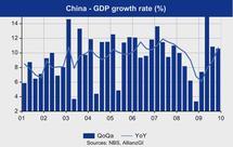 Croissance en Chine