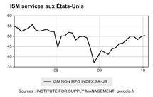 US : Une confiance qui déçoit dans les services