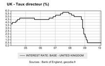 Taux direcetru de la Banque d'Angleterre
