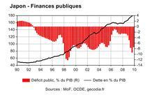 Dette et déficit du gouvernement japonais