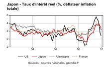 Japon : pas encore d'alerte sur la dette