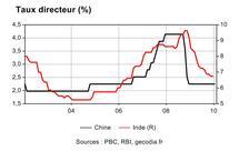 Taux directeur en Chine et Inde