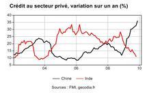 Politique monétaire : Inde et Chine serrent la vis