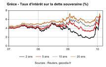 Taux d'intérêt sur la dette publique grecque