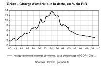 La crise de la dette grecque en images