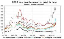 CDS pour la dette 5 ans pour les PIIGS