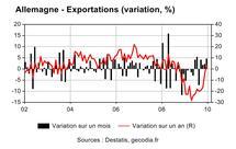 Dynamique des exportations allemandes