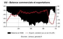 Déficit commercial US, bon signal sur décembre