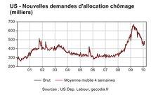 US : les indemnisations chômages entre mieux et pire