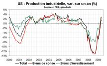 US : la production industrielle a souffert d'un hiver rude
