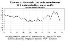 Zone euro – Coûts de frein sensibles sur les salaires ?
