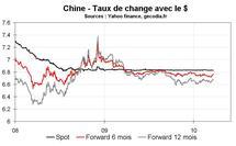 Appréciation du Yuan, oui mais quand ?