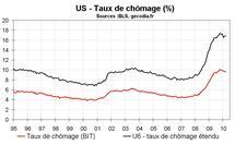 US – Un rapport emploi bien mais pas top