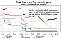Banques centrale : grande divergence entre zones