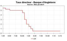 BANQUE D'ANGLETERRE : LA BOE LAISSE SA POLITIQUE MONÉTAIRE INCHANGÉE