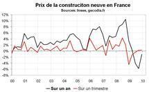 Coût de la construction neuve en France : les prix repartent à la hausse depuis mi-2009