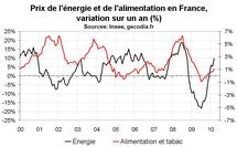 Inflation en France : prix en hausse de 1,6 % sur un an en mars