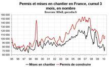 Activité dans la construction en France : une reprise qui se fait encore attendre