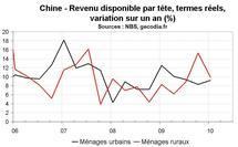 Consommation en Chine : le rééquilibrage se fait encore attendre