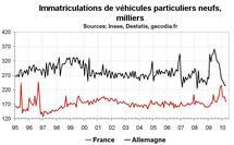 Nouvelles immatriculations en France : la correction est en cours