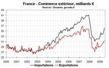 Commerce extérieur en France : réduction du déficit au T1 2010