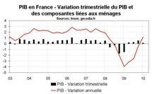Croissance du PIB en France : un premier trimestre médiocre