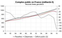 Finance publiques en France : La réduction du déficit public ne doit pas se faire que par les dépenses