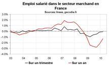 Emploi salarié en France : encore en recul début 2010