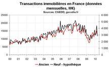 Transactions immobilières en France début 2010 : entre flambée et prudence