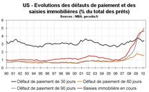 Saisies immobilières début 2010 aux Etats-Unis : nouveau record
