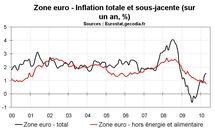 Inflation en zone euro en avril 2010 : toujours sur une pente déflationniste
