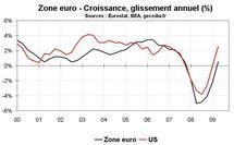 Perspectives en zone euro pour 2010