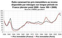 Prix immobilier sur le long terme en France : une évolution déconnectée de celle des revenus