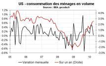 Consommation des ménages aux Etats-Unis : stagnation en avril 2010