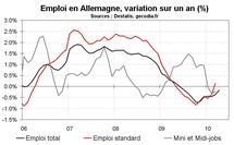 Taux de chômage en avril 2010 en zone euro : toujours en hausse