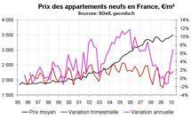 Vente de logements neufs en France début 2010 : prix en nette hausse et destockage