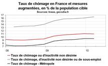 Taux de chômage en France début 2010 : stabilité mais sous-emploi en hausse