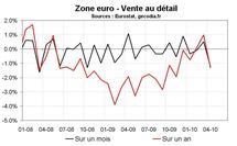 Vente au détail en zone euro en avril 2010 : forte chute