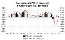 Croissance du PIB en zone euro début 2010 : merci les stocks