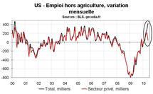 Taux de chômage stable en mai 2010 aux US