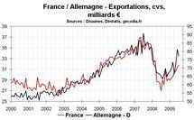 Commerce extérieur en France en avril 2010 : réduction du déficit commercial