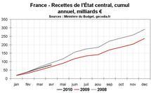 Déficit budgétaire de la France en avril 2010 : 2010 commence mieux que 2009