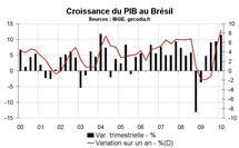 PIB au Brésil début 2010 : une croissance très élevée