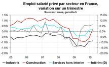 Emploi salarié en France début 2010 : révision à la hausse de l'emploi dans le privé