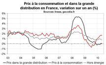 Inflation en France en mai 2010 : léger reflux à +1,6 % sur un an