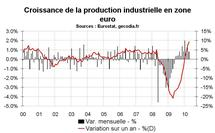 Production industrielle en zone euro en avril 2010 : en croissance soutenue