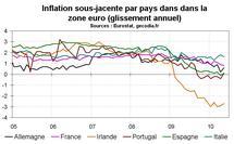 Inflation en zone euro en mai 2010 : les craintes de déflation persistent