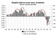 Taux d'épargne dans la zone euro : forte hausse en 2009